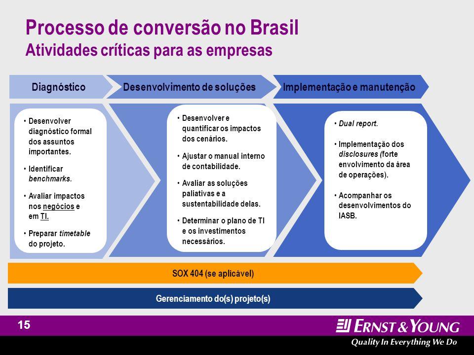 Processo de conversão no Brasil Atividades críticas para as empresas