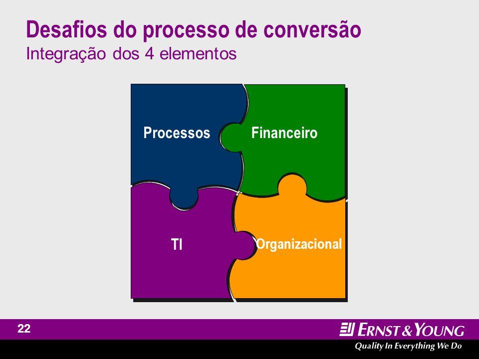 Desafios do processo de conversão Integração dos 4 elementos
