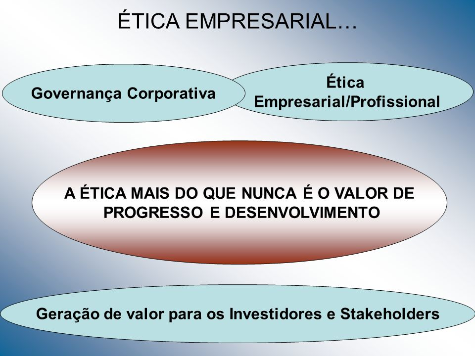 ÉTICA EMPRESARIAL… Ética Governança Corporativa