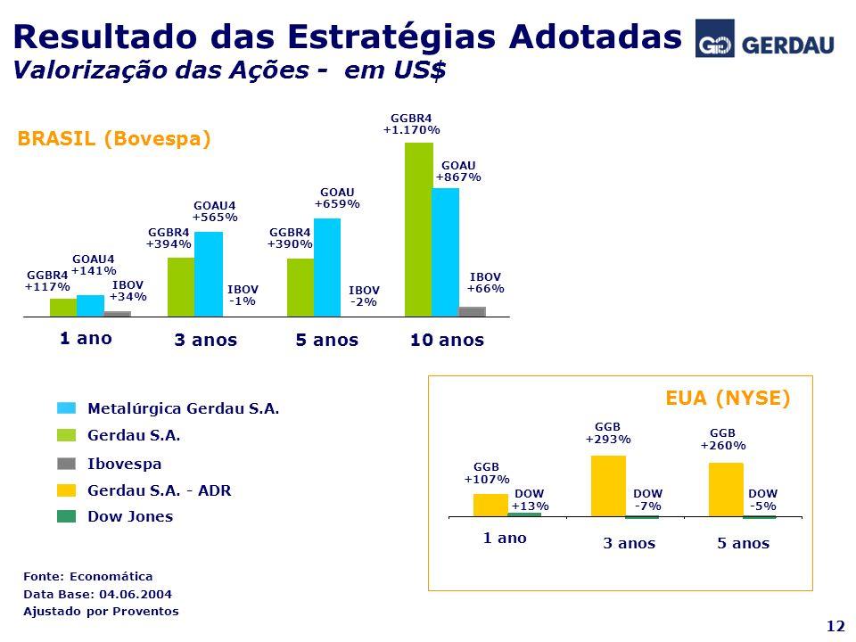 Resultado das Estratégias Adotadas Valorização das Ações - em US$