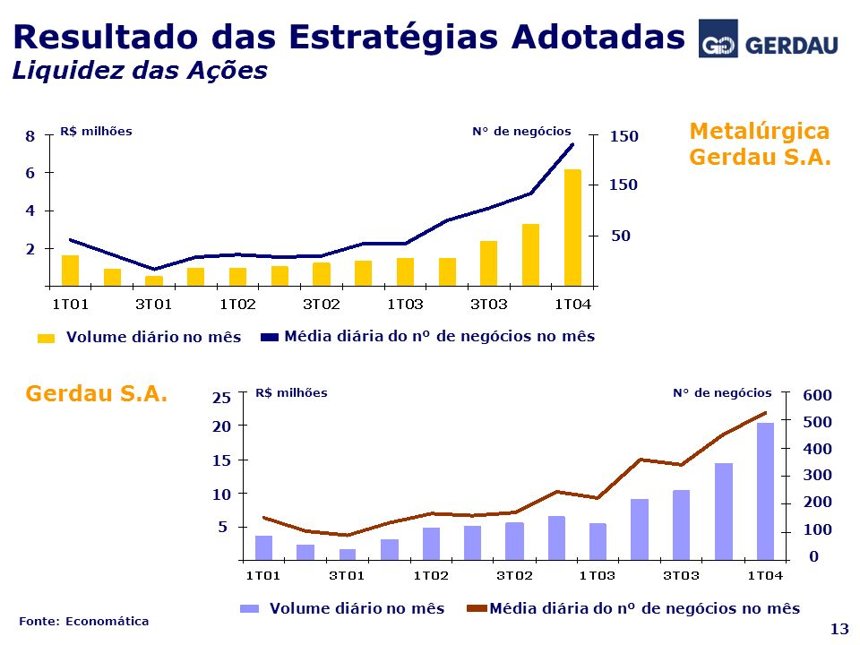 Resultado das Estratégias Adotadas Liquidez das Ações