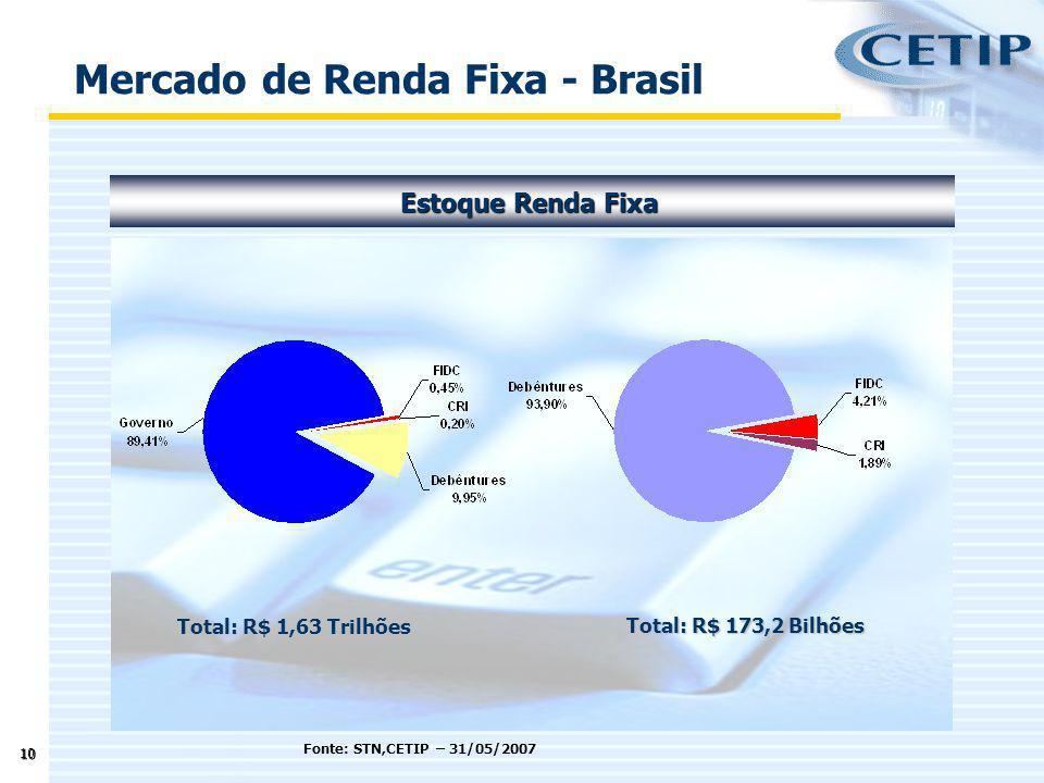 Mercado de Renda Fixa - Brasil