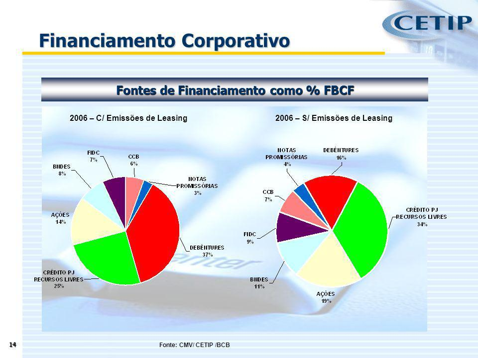 Financiamento Corporativo