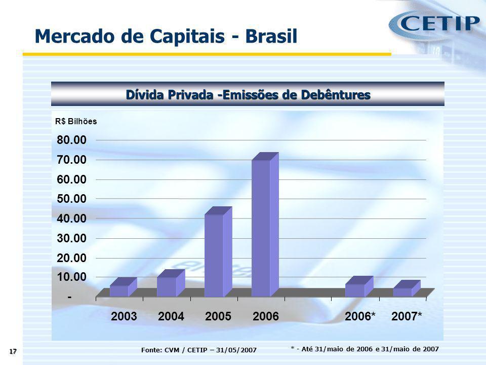 Mercado de Capitais - Brasil