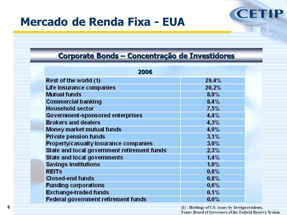 Mercado de Renda Fixa - EUA