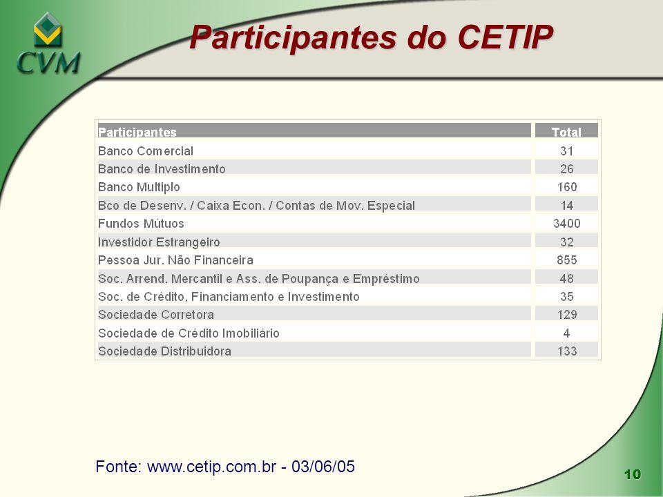 Participantes do CETIP