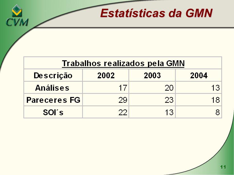 Estatísticas da GMN