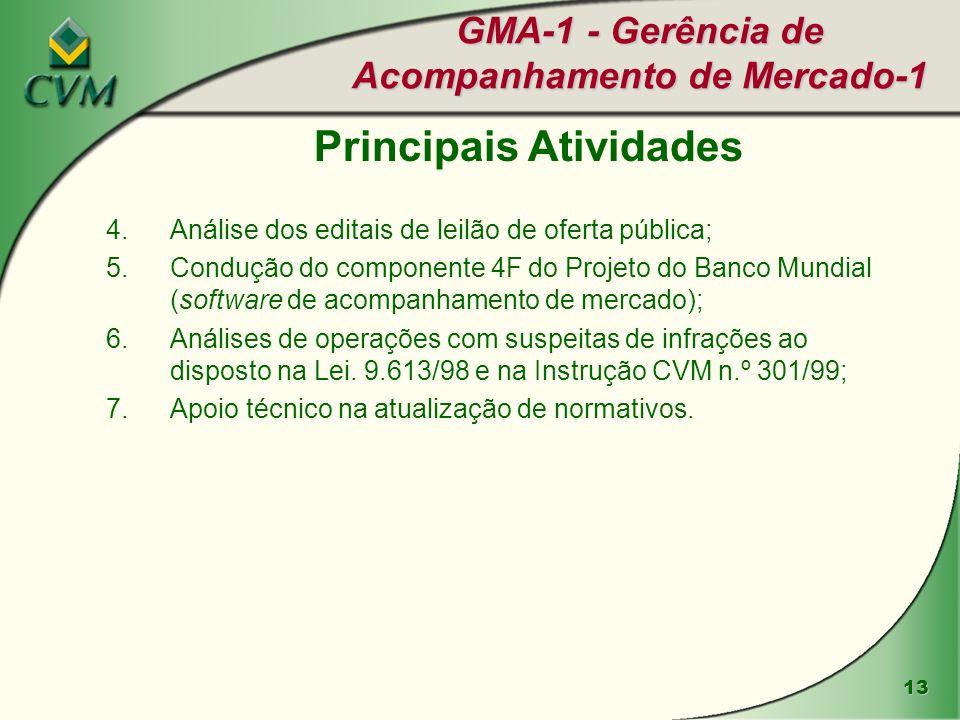 GMA-1 - Gerência de Acompanhamento de Mercado-1