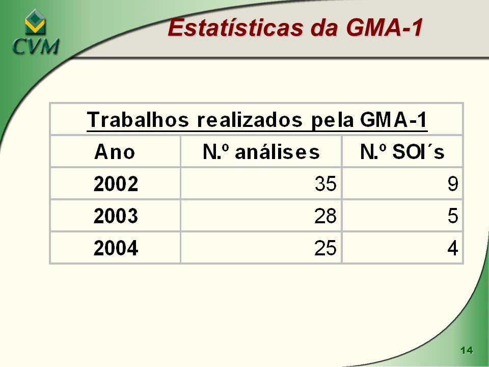 Estatísticas da GMA-1
