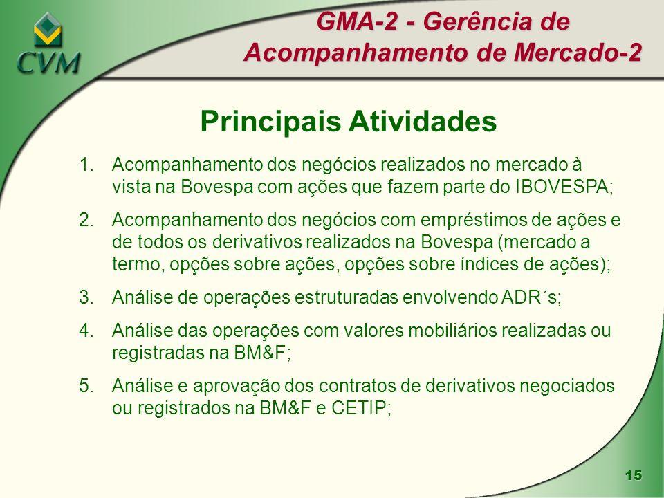 GMA-2 - Gerência de Acompanhamento de Mercado-2