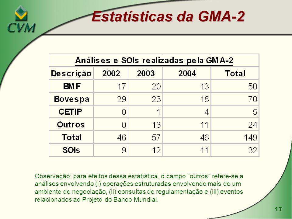 Estatísticas da GMA-2