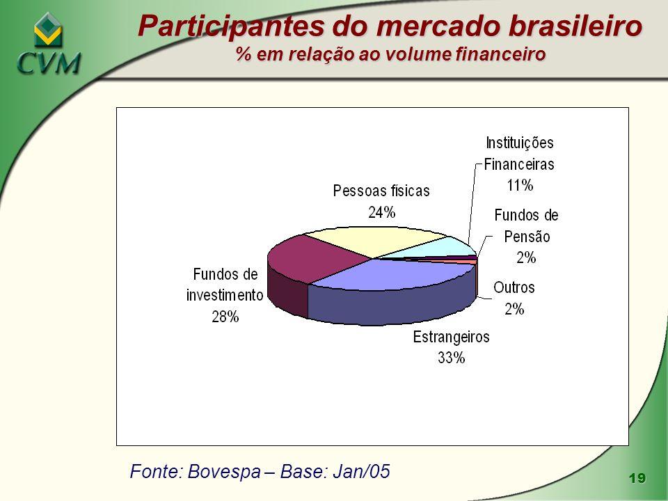 Participantes do mercado brasileiro % em relação ao volume financeiro