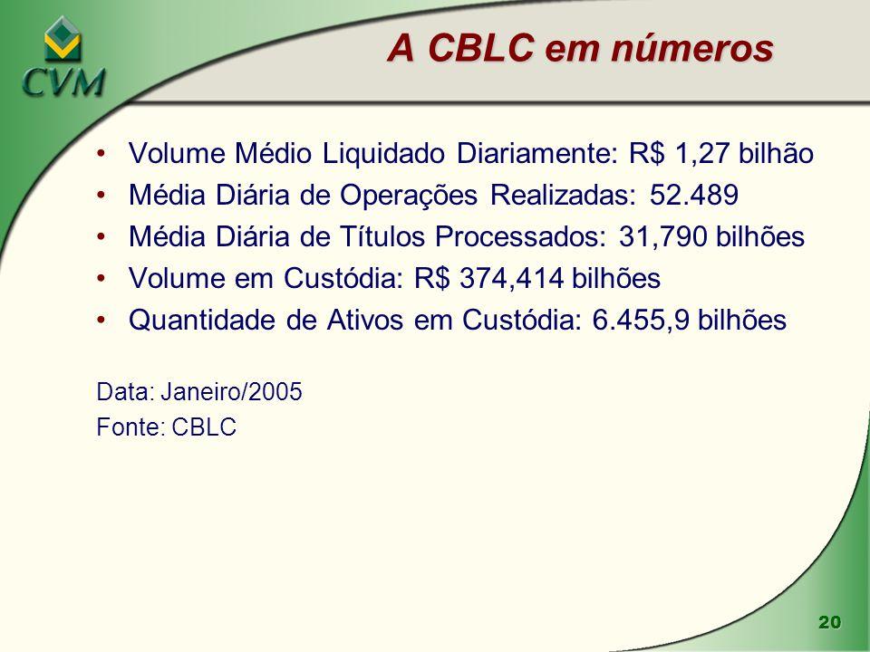 A CBLC em números Volume Médio Liquidado Diariamente: R$ 1,27 bilhão