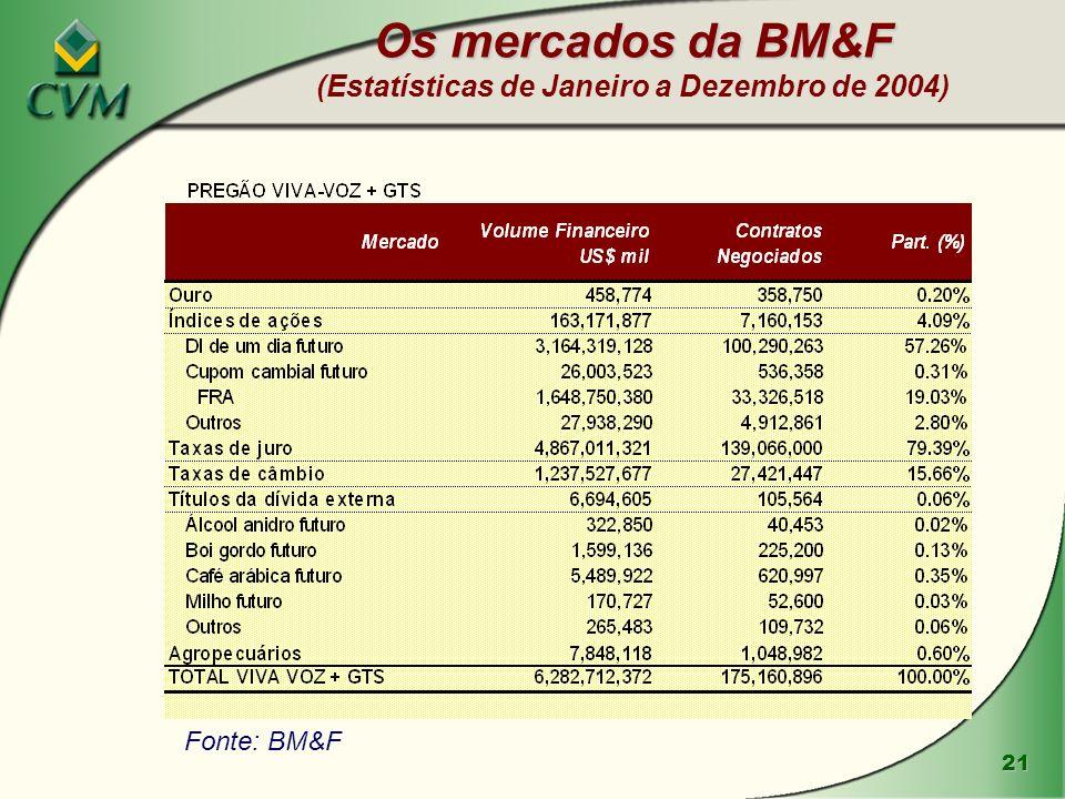 Os mercados da BM&F (Estatísticas de Janeiro a Dezembro de 2004)