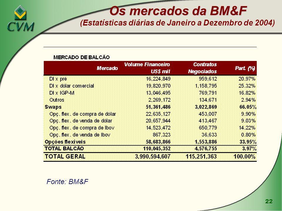 Os mercados da BM&F (Estatísticas diárias de Janeiro a Dezembro de 2004)
