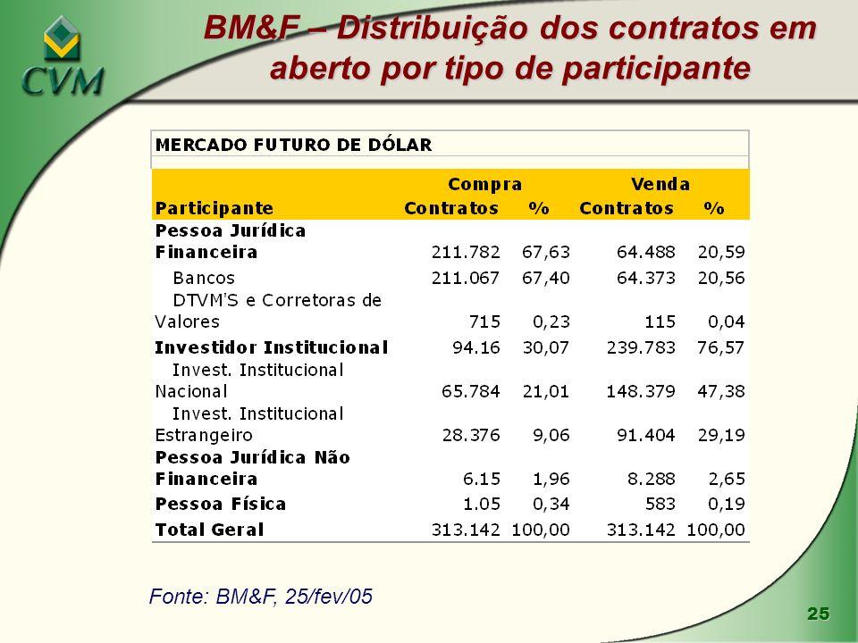 BM&F – Distribuição dos contratos em aberto por tipo de participante
