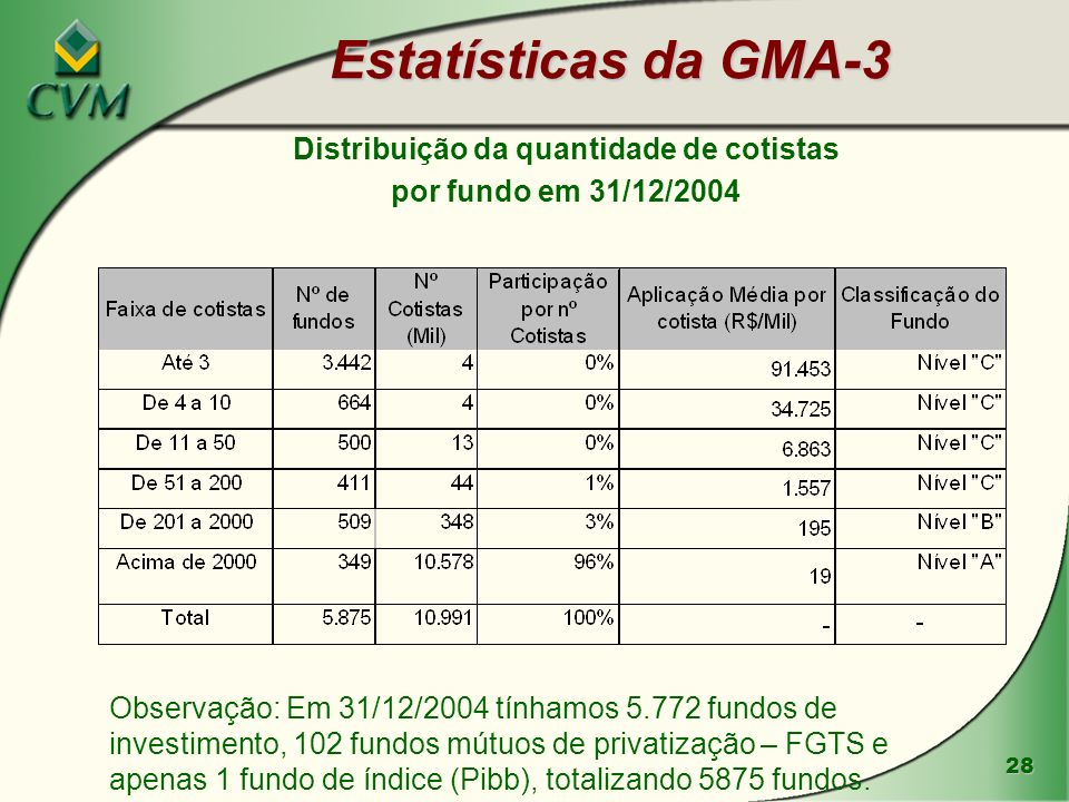 Distribuição da quantidade de cotistas