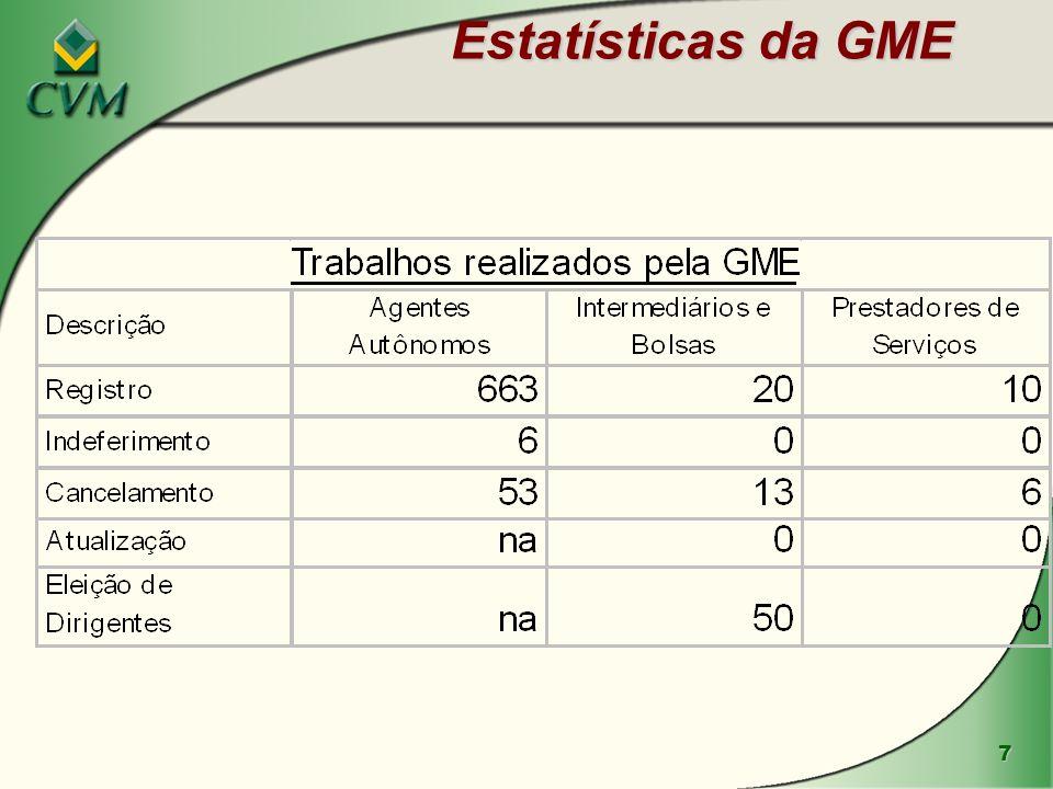 Estatísticas da GME