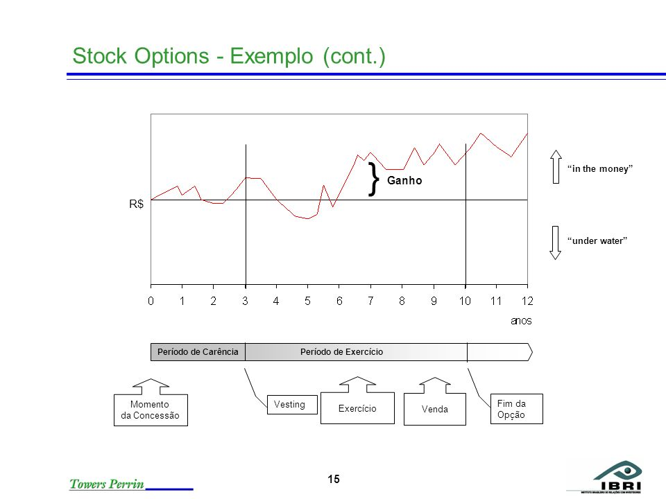 } Stock Options - Exemplo (cont.) R$ Ganho in the money