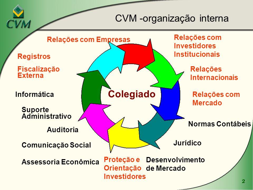 CVM -organização interna