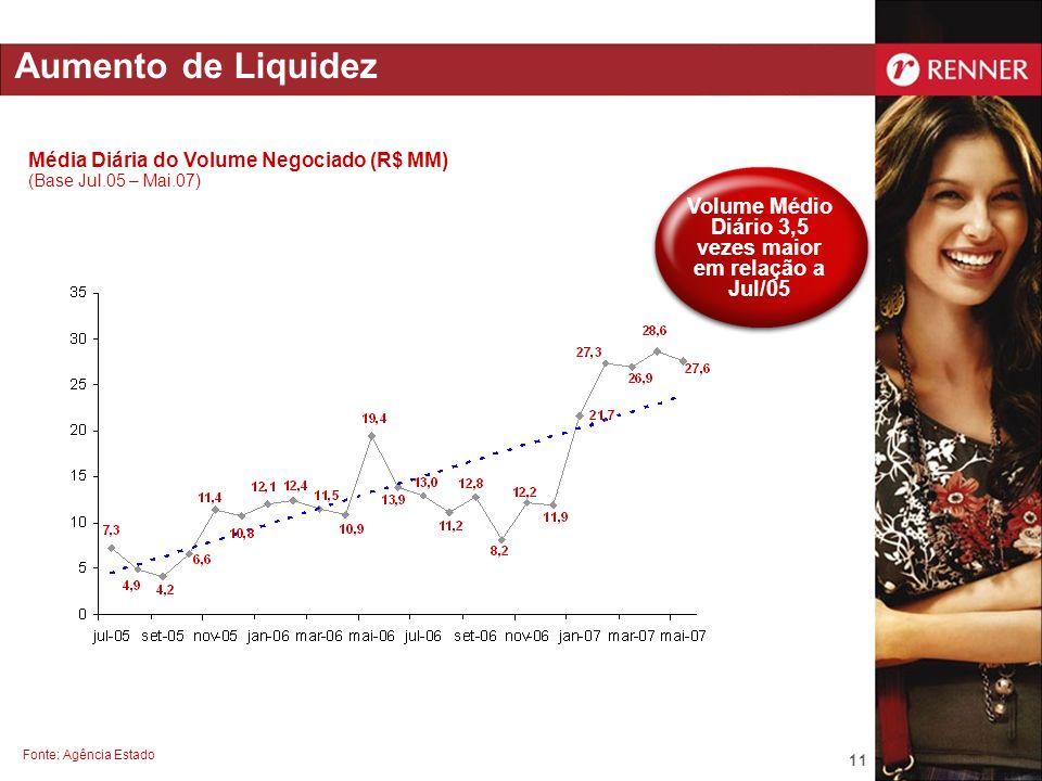 Volume Médio Diário 3,5 vezes maior em relação a Jul/05