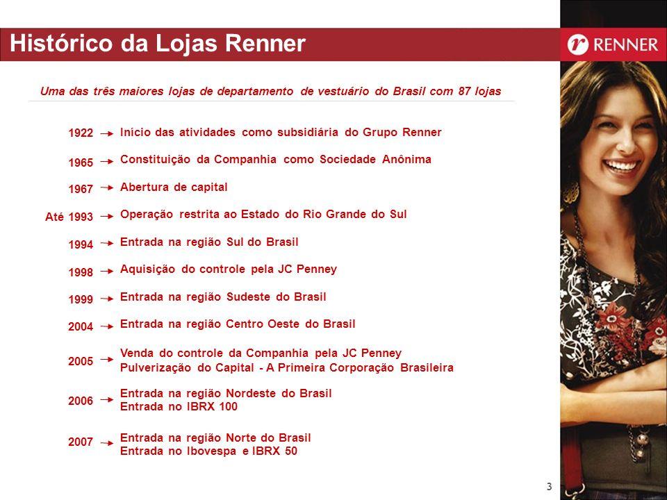 Histórico da Lojas Renner