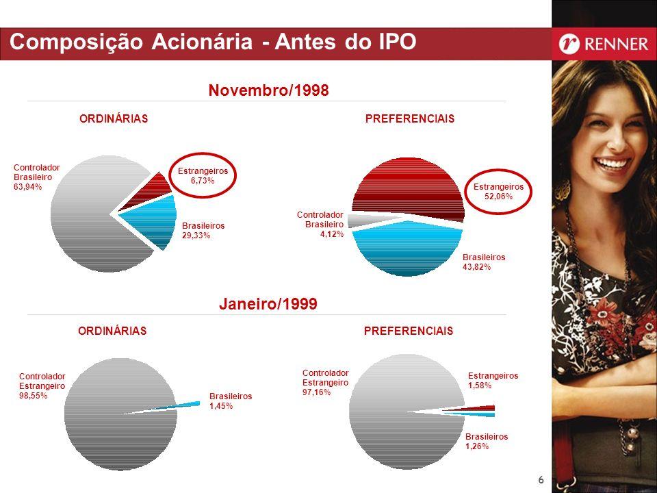 Composição Acionária - Antes do IPO