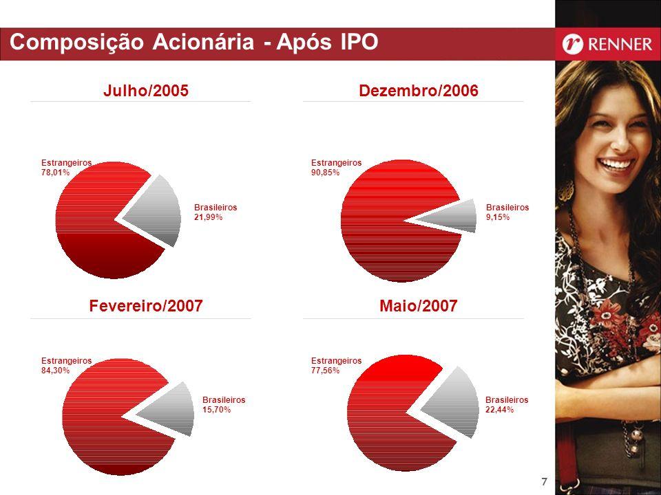 Composição Acionária - Após IPO