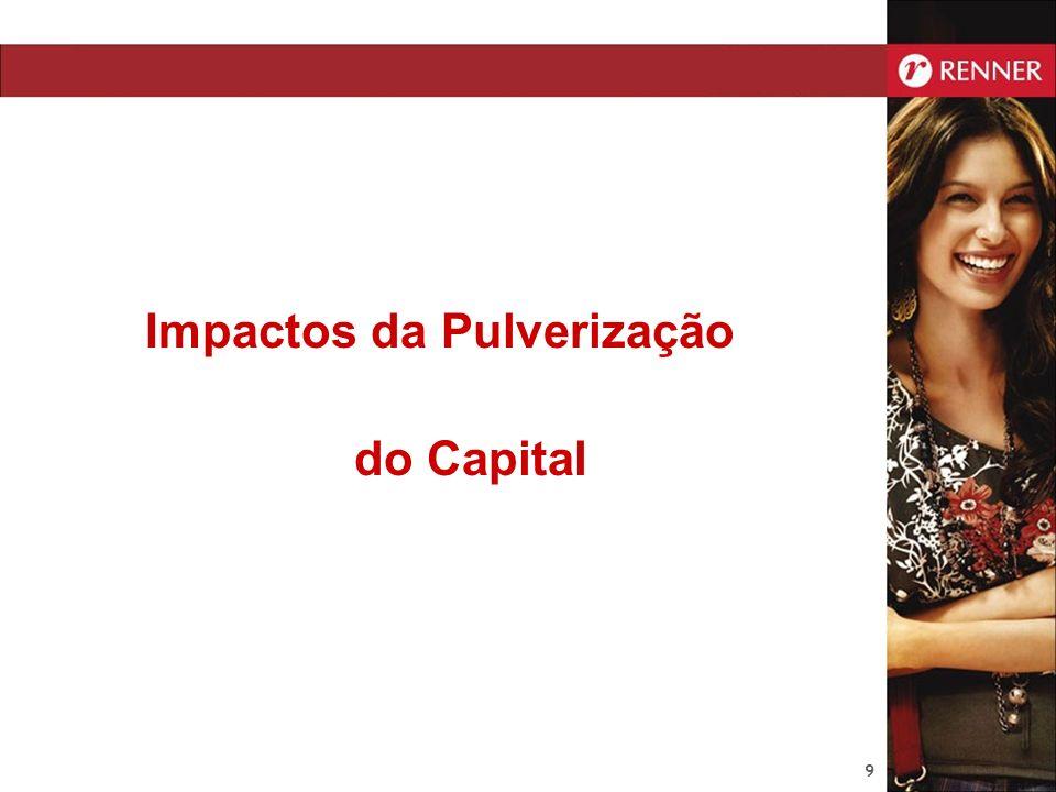 Impactos da Pulverização do Capital