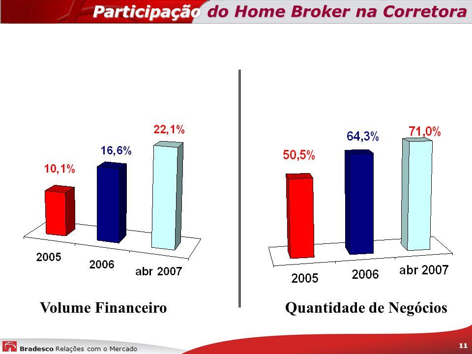 Participação do Home Broker na Corretora
