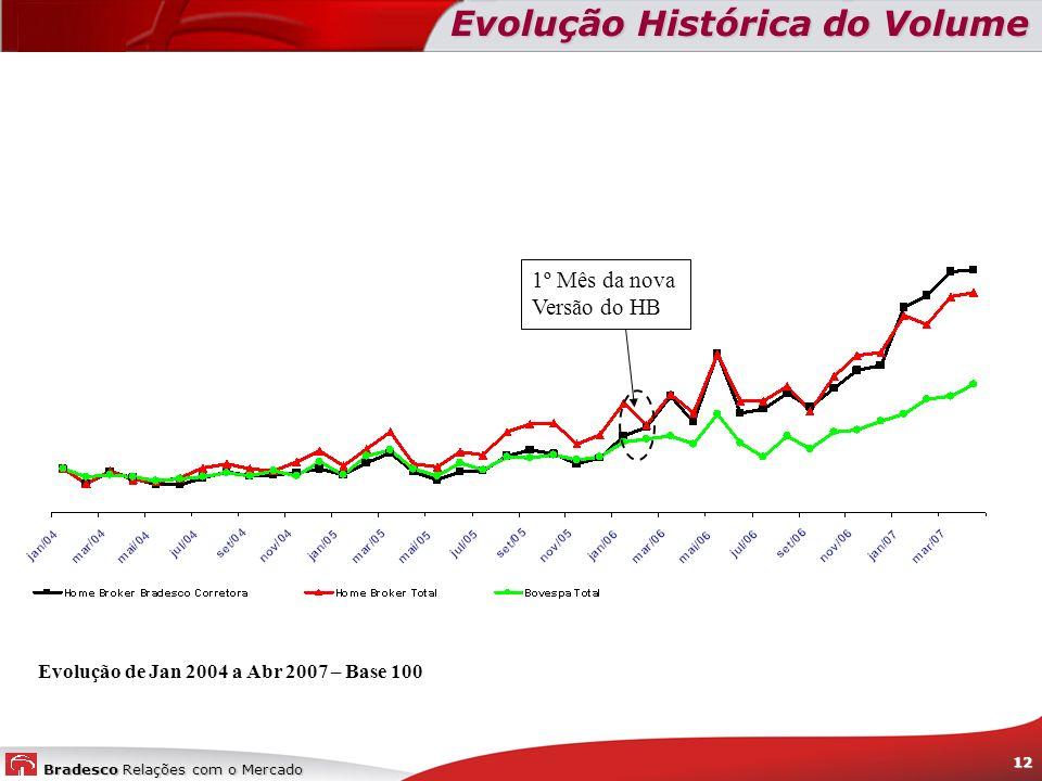 Evolução de Jan 2004 a Abr 2007 – Base 100