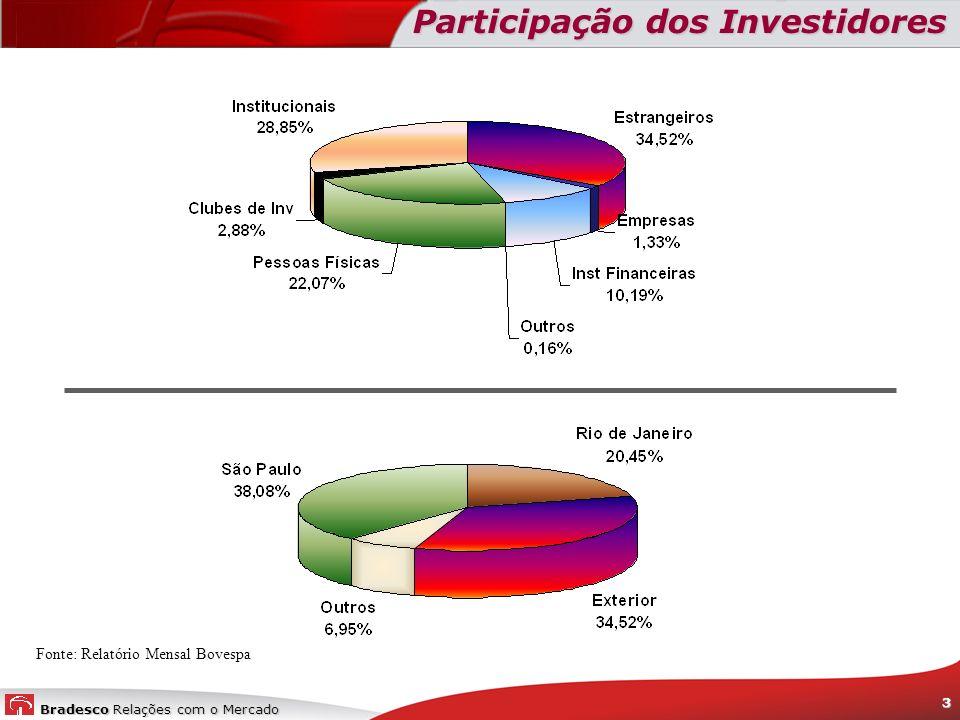 Participação dos Investidores