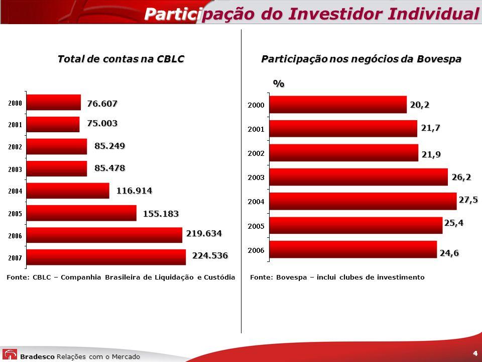 Participação do Investidor Individual
