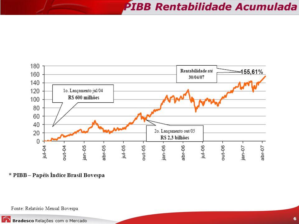 PIBB Rentabilidade Acumulada