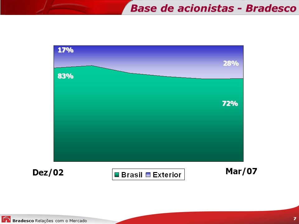 Base de acionistas - Bradesco