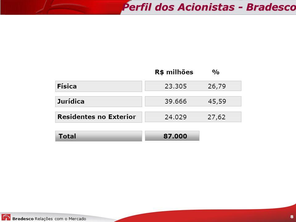 Perfil dos Acionistas - Bradesco