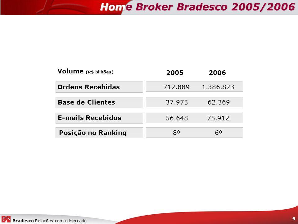 Home Broker Bradesco 2005/2006 Volume (R$ bilhões) 2005 2006