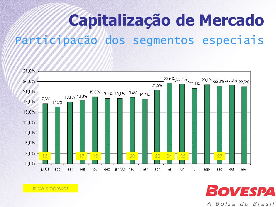Capitalização de Mercado Participação dos segmentos especiais