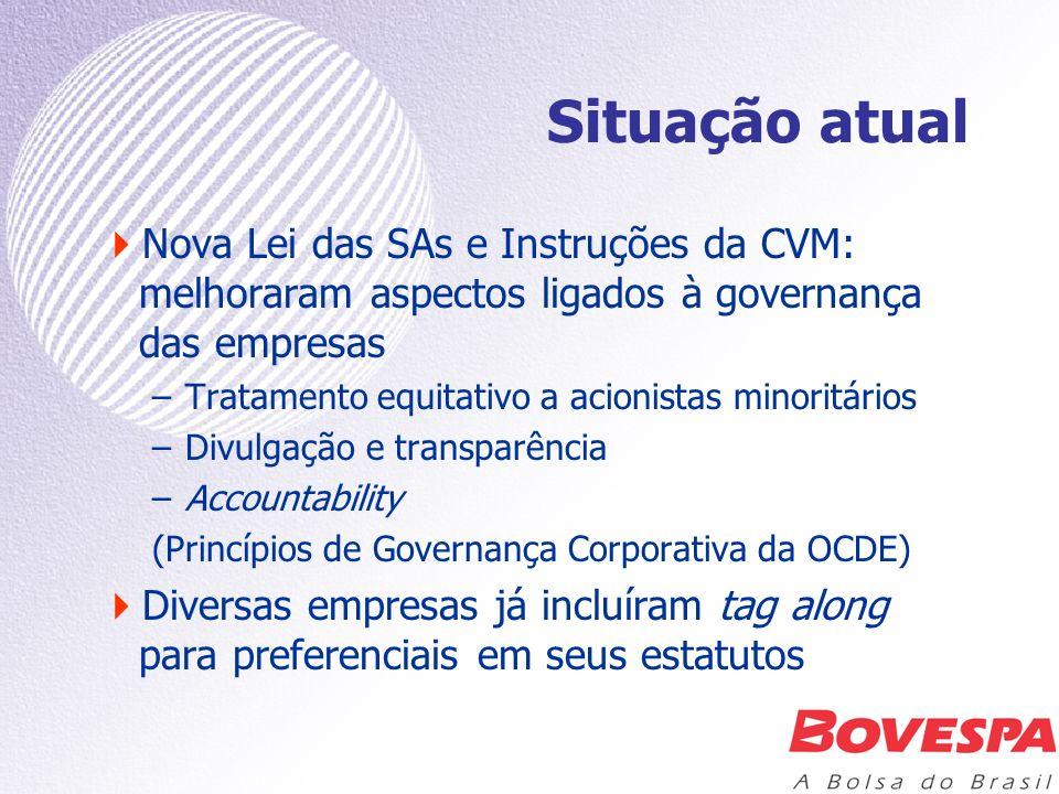 Situação atual Nova Lei das SAs e Instruções da CVM: melhoraram aspectos ligados à governança das empresas.