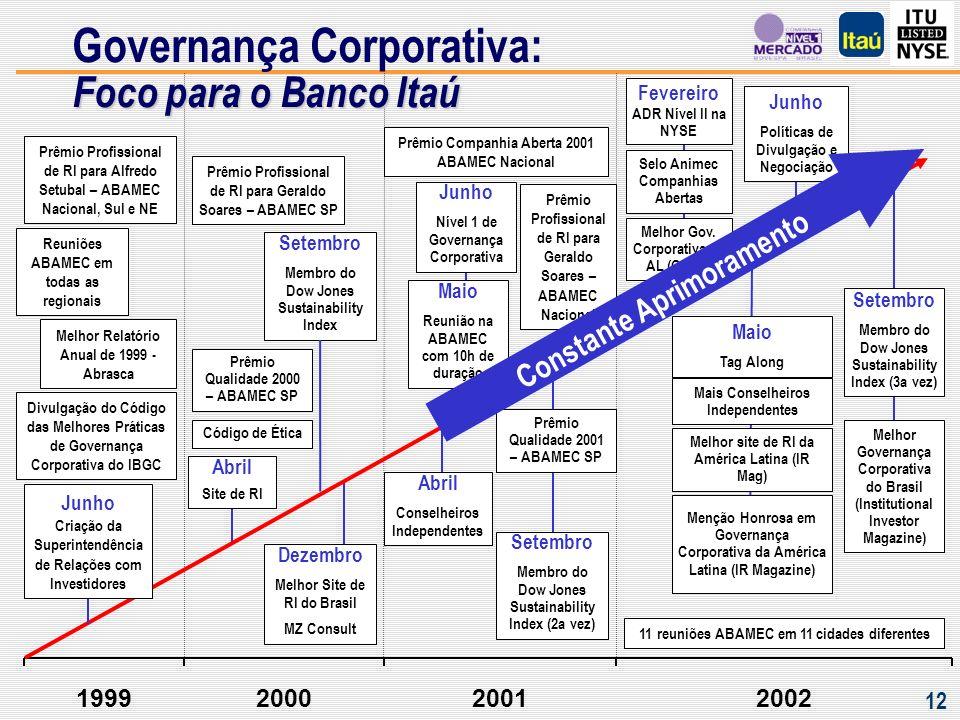 Criação de Valor para os Acionistas Performance Financeira
