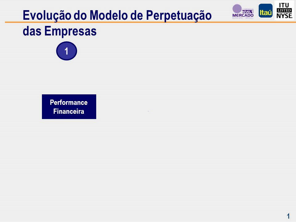 Evolução do Modelo de Perpetuação das Empresas