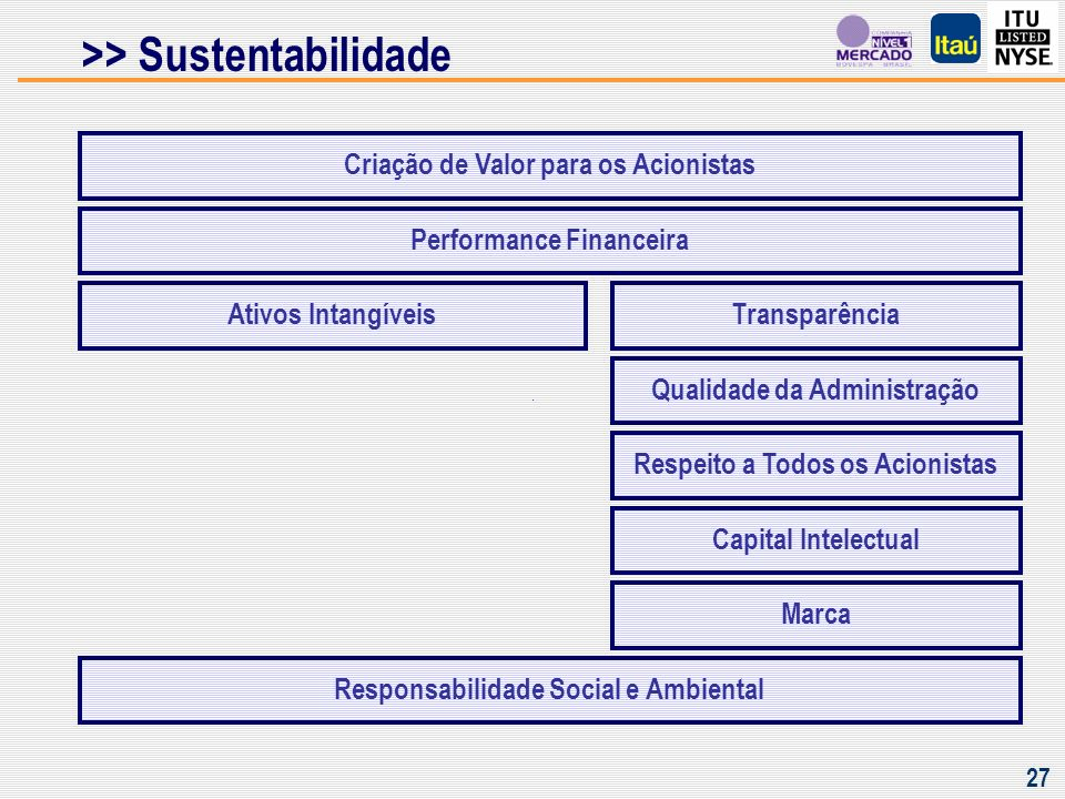 Índice de Sustentabilidade Corporativa Dow Jones – SAM Group