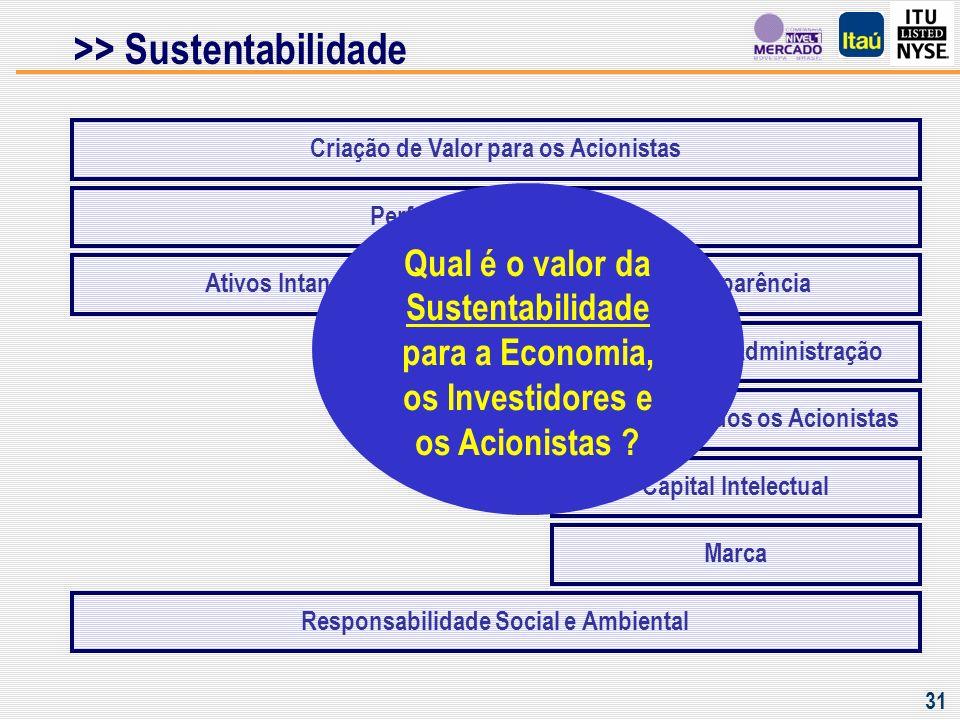 >> Sustentabilidade Valor para os Acionistas