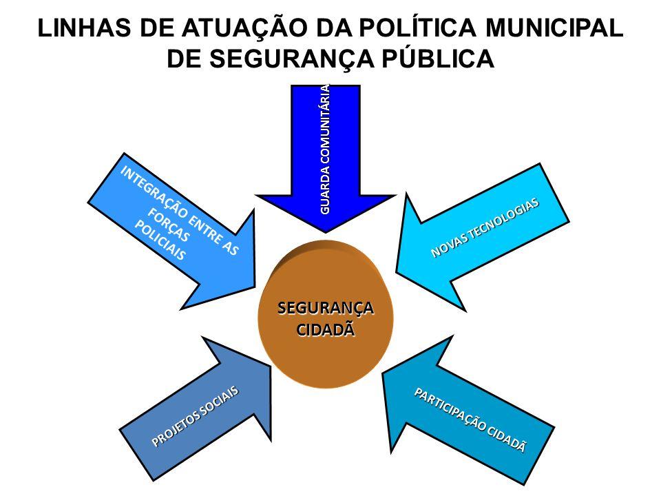 LINHAS DE ATUAÇÃO DA POLÍTICA MUNICIPAL DE SEGURANÇA PÚBLICA