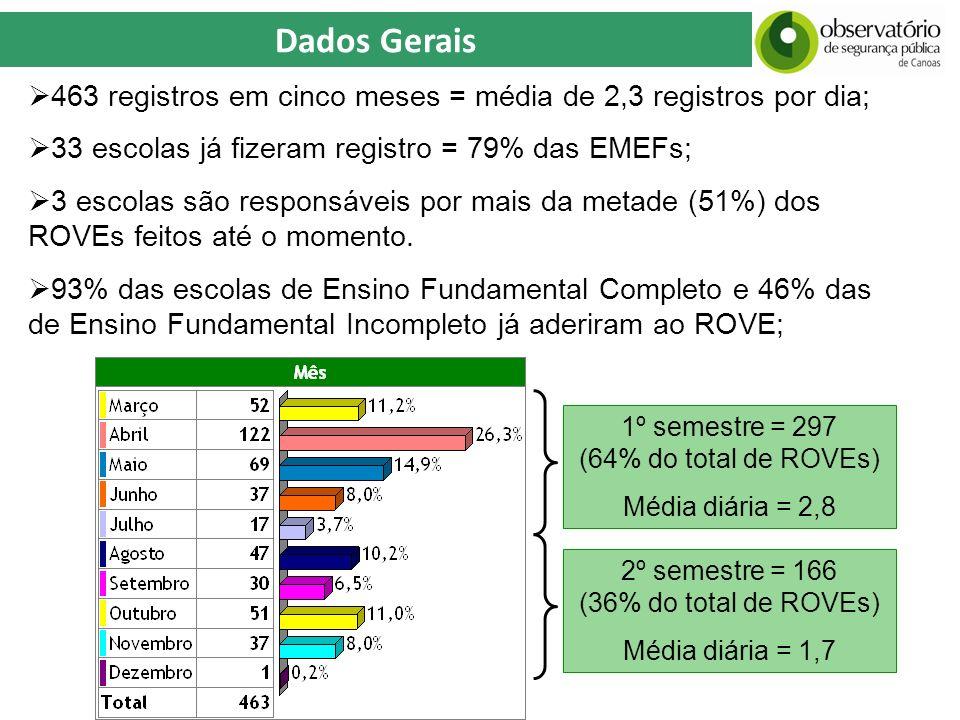Dados Gerais 463 registros em cinco meses = média de 2,3 registros por dia; 33 escolas já fizeram registro = 79% das EMEFs;