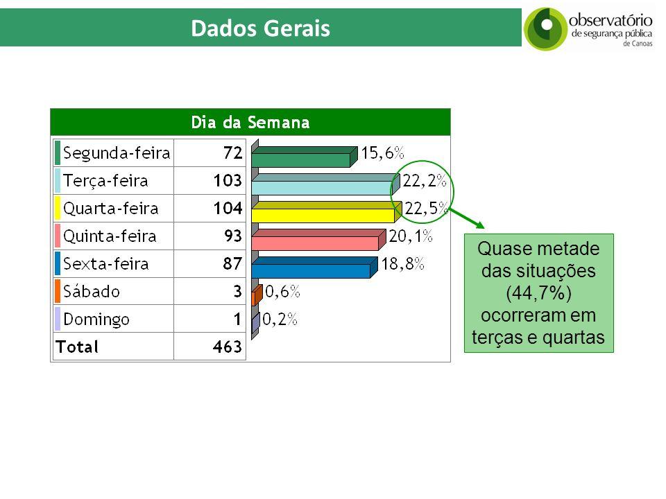 Quase metade das situações (44,7%) ocorreram em terças e quartas