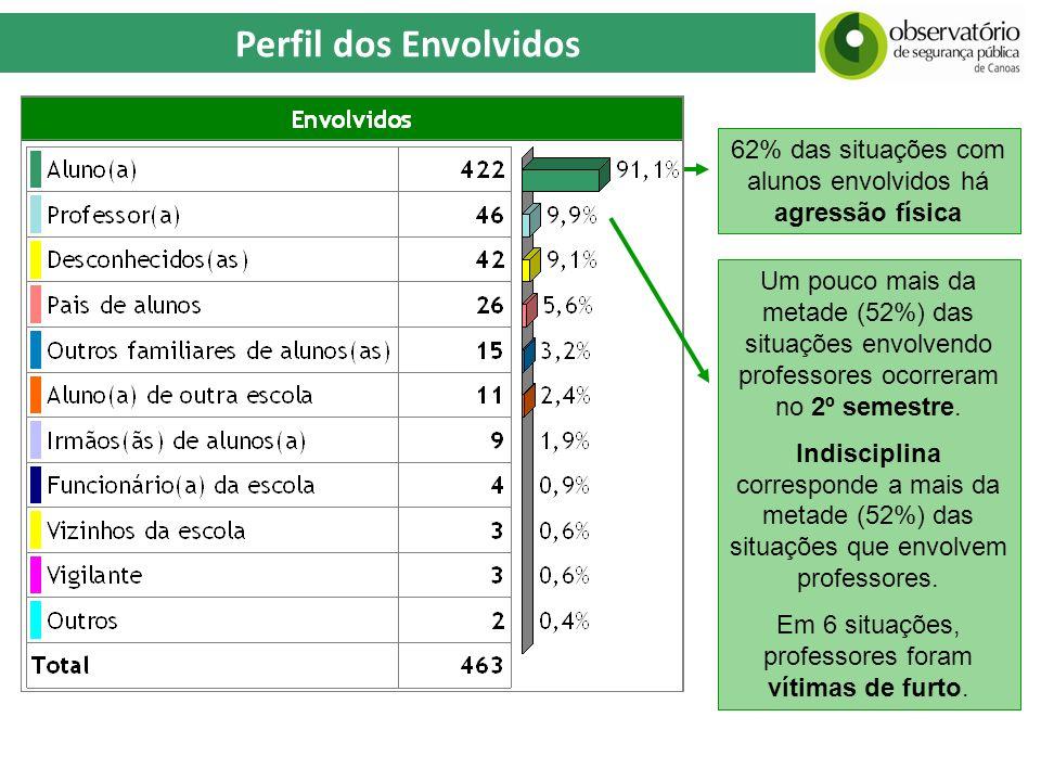 Perfil dos Envolvidos 62% das situações com alunos envolvidos há agressão física.