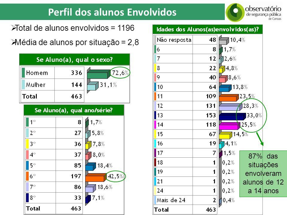 Perfil dos alunos Envolvidos