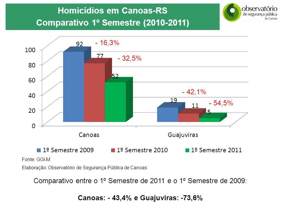 Homicídios em Canoas-RS Canoas: - 43,4% e Guajuviras: -73,6%