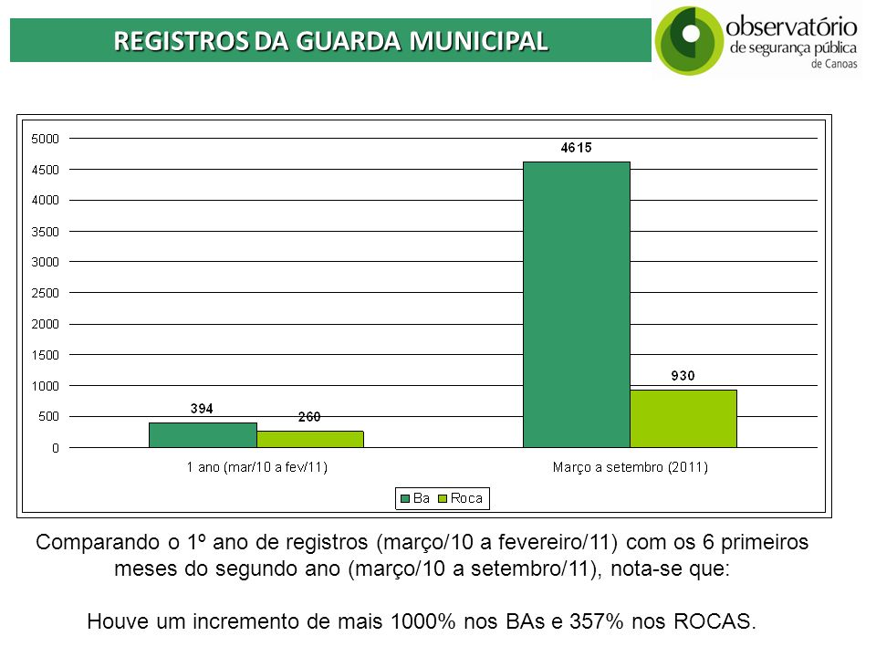REGISTROS DA GUARDA MUNICIPAL